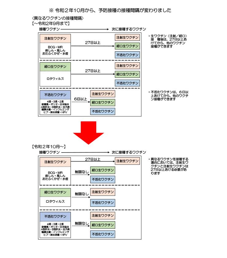 接種 日本 脳炎 予防